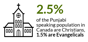 Punjabi Bible Revision Project – Canadian Bible Society