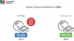 2014 totals: 33.9m full Bibles, 428.2 all Scriptures