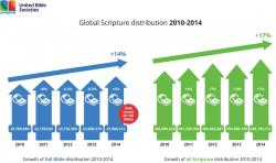 Growth of Scripture distribution from 2010-2014
