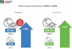 Global Scripture Distribution in 2010 and 2014