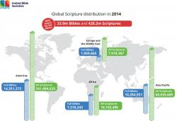 Global Scripture Distribution by Continent in 2014